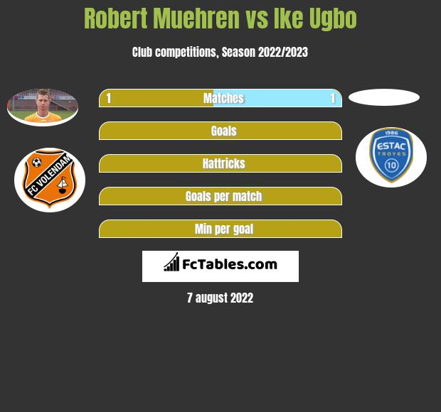 Robert Muehren vs Ike Ugbo h2h player stats