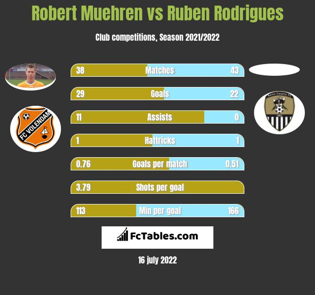 Robert Muehren vs Ruben Rodrigues h2h player stats