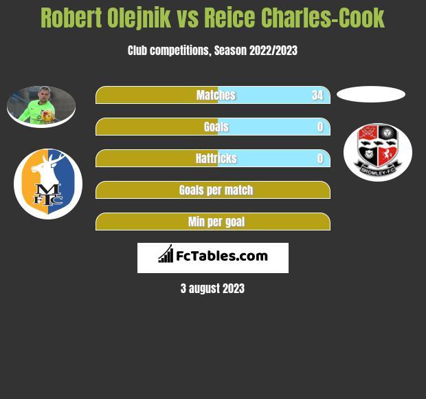 Robert Olejnik vs Reice Charles-Cook infographic