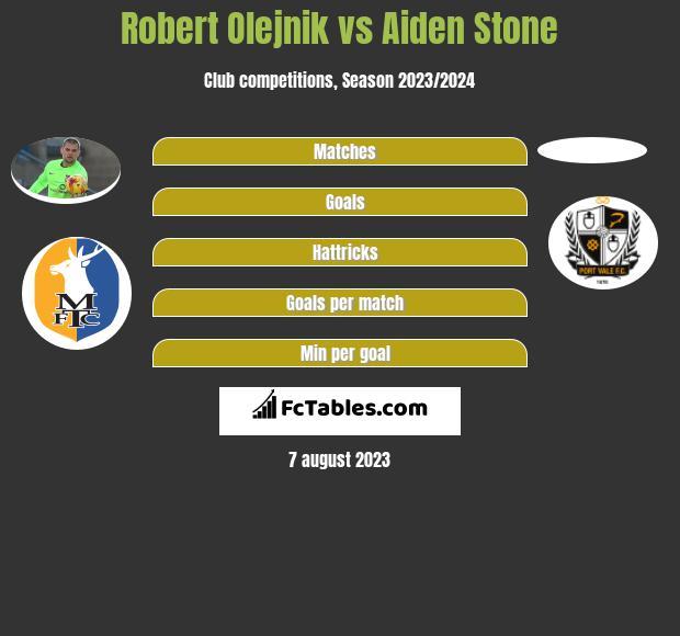 Robert Olejnik vs Aiden Stone infographic