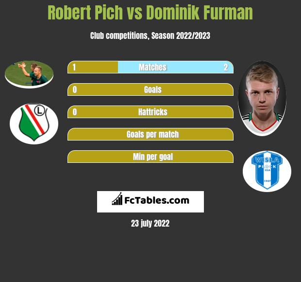 Robert Pich vs Dominik Furman h2h player stats