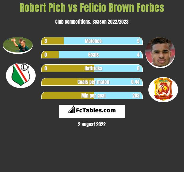 Robert Pich vs Felicio Brown Forbes h2h player stats