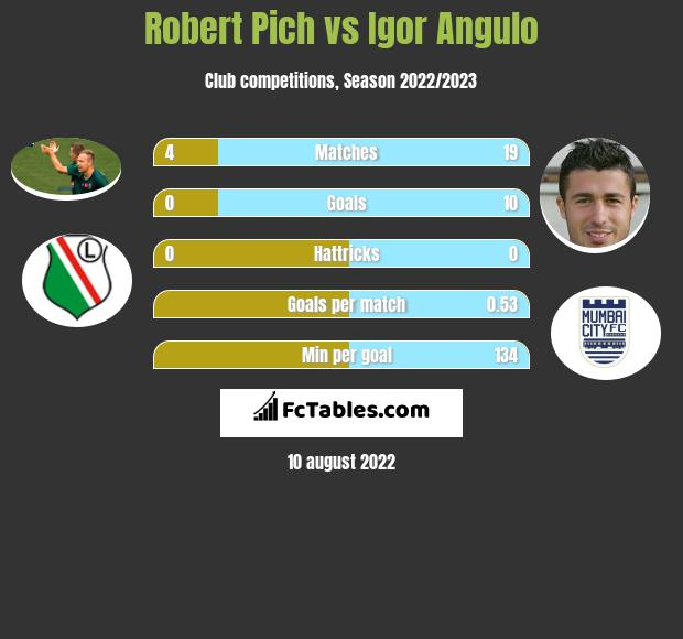 Robert Pich vs Igor Angulo h2h player stats