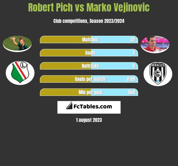 Robert Pich vs Marko Vejinovic h2h player stats