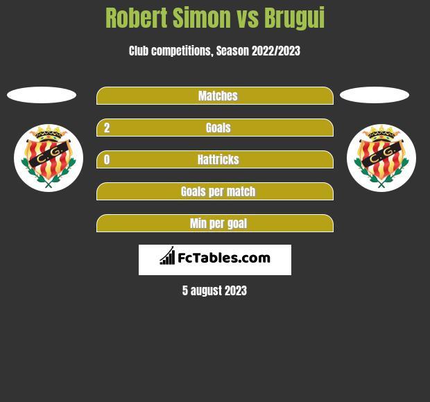 Robert Simon vs Brugui h2h player stats