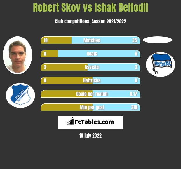 Robert Skov vs Ishak Belfodil infographic