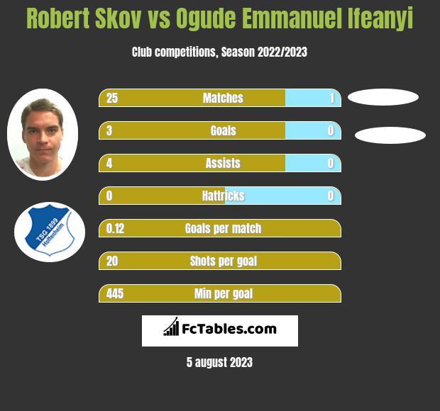 Robert Skov vs Ogude Emmanuel Ifeanyi h2h player stats