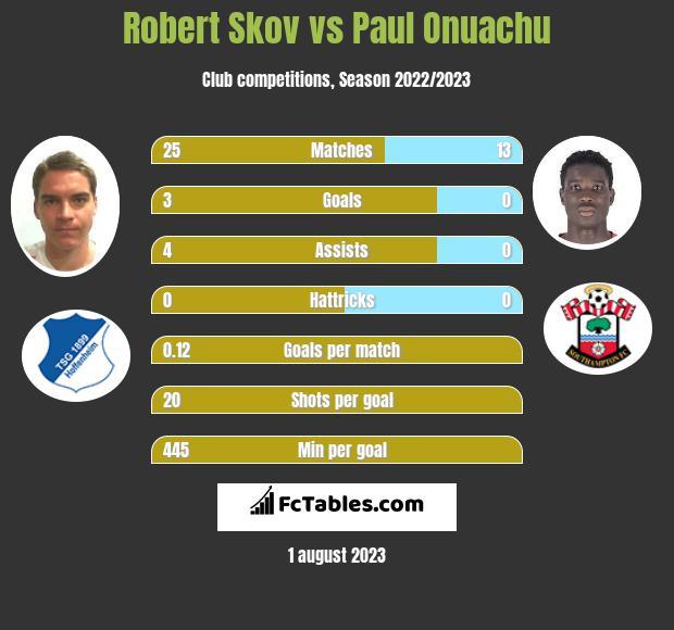 Robert Skov vs Paul Onuachu h2h player stats