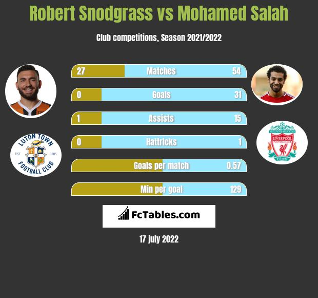 Robert Snodgrass vs Mohamed Salah infographic