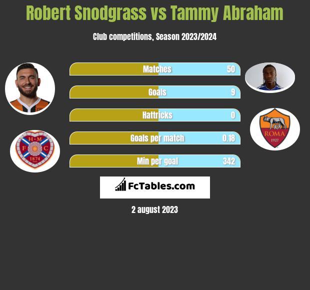 Robert Snodgrass vs Tammy Abraham infographic