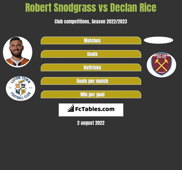 Robert Snodgrass vs Declan Rice infographic