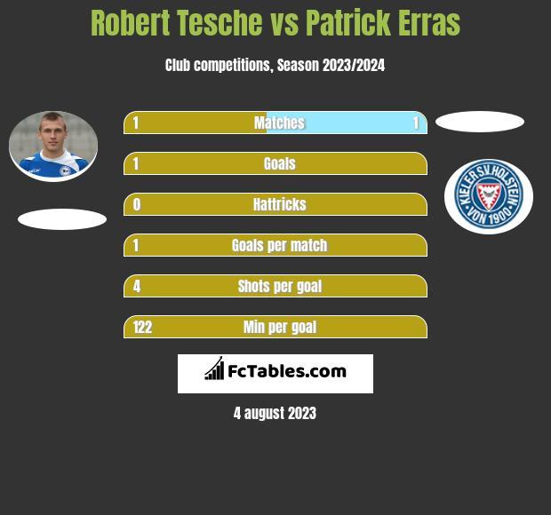 Robert Tesche vs Patrick Erras infographic
