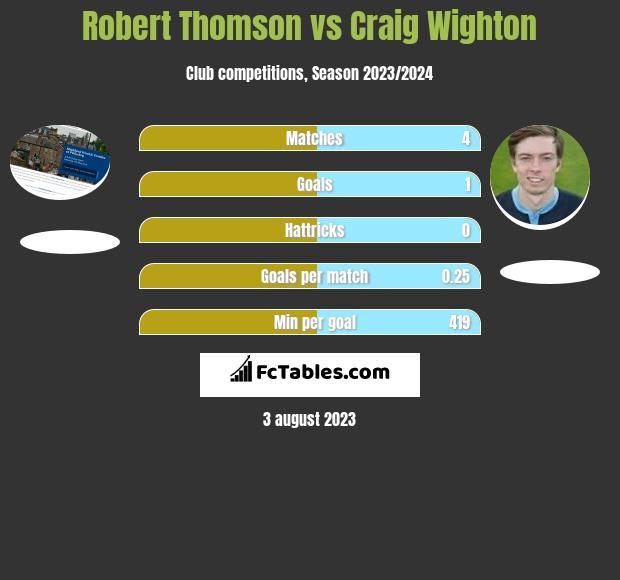 Robert Thomson vs Craig Wighton h2h player stats