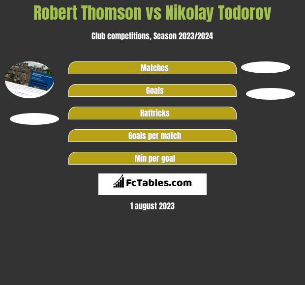 Robert Thomson vs Nikolay Todorov h2h player stats