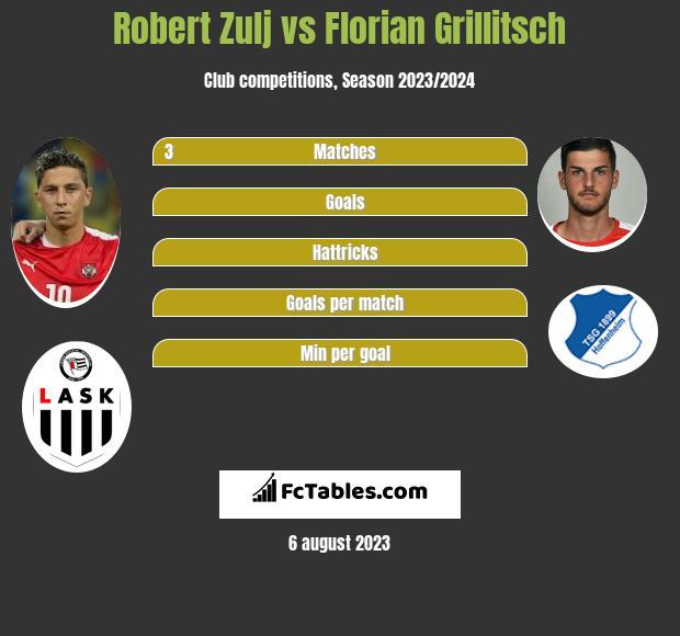Robert Zulj vs Florian Grillitsch infographic
