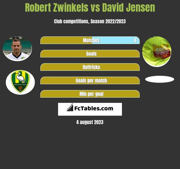 Robert Zwinkels vs David Jensen infographic