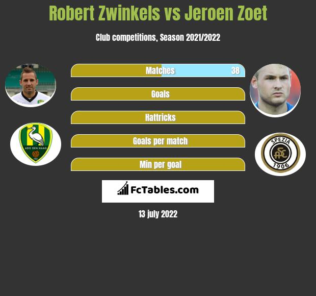 Robert Zwinkels vs Jeroen Zoet infographic