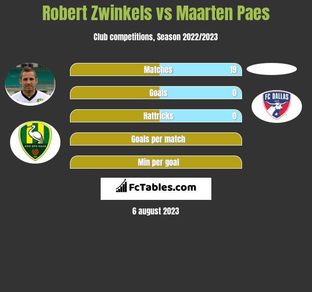 Robert Zwinkels vs Maarten Paes infographic