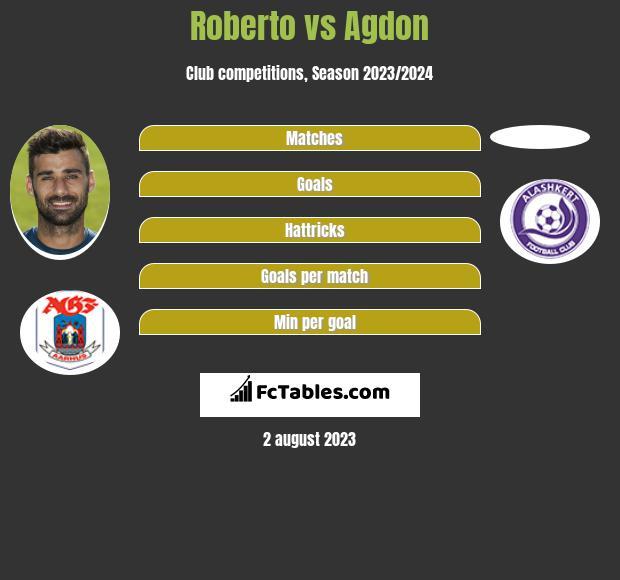 Roberto vs Agdon h2h player stats