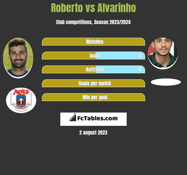 Roberto vs Alvarinho h2h player stats