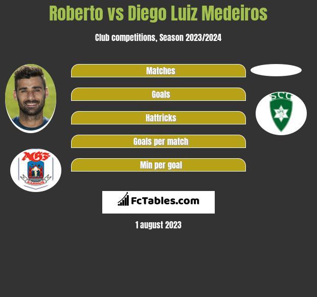 Roberto vs Diego Luiz Medeiros h2h player stats