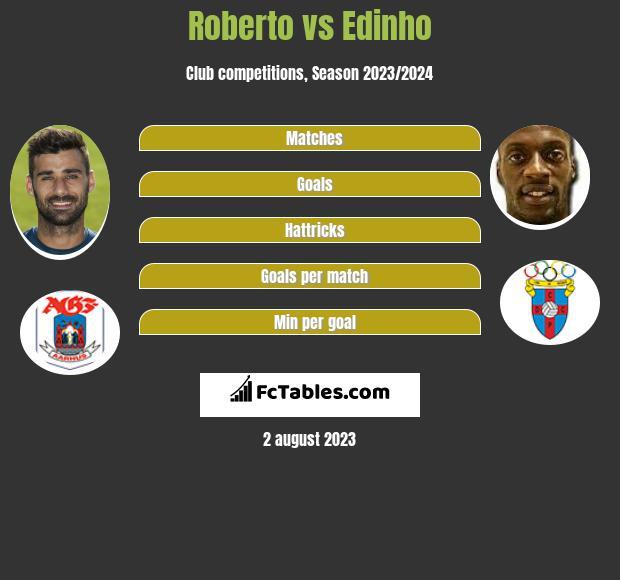 Roberto vs Edinho h2h player stats