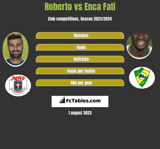 Roberto vs Enca Fati h2h player stats