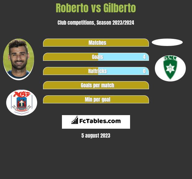 Roberto vs Gilberto h2h player stats