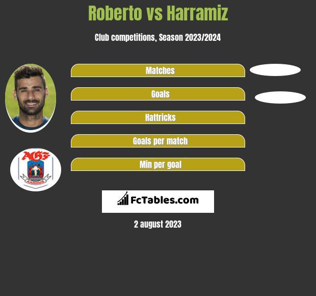 Roberto vs Harramiz h2h player stats