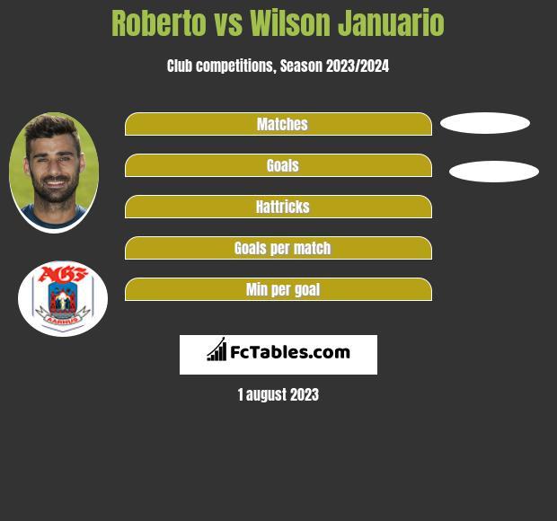 Roberto vs Wilson Januario h2h player stats
