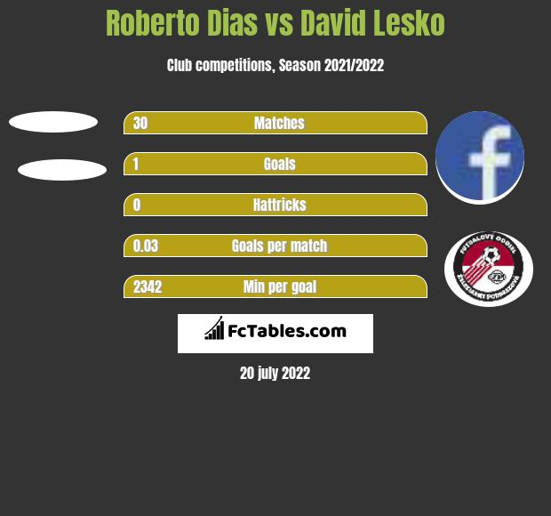 Roberto Dias vs David Lesko h2h player stats
