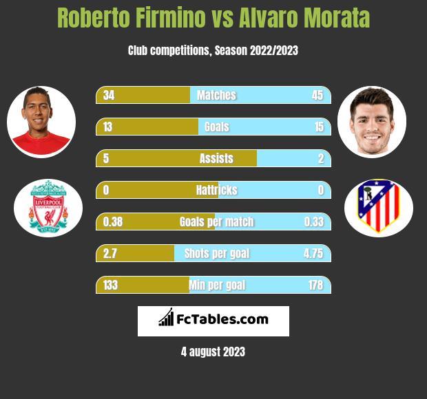 Roberto Firmino vs Alvaro Morata infographic