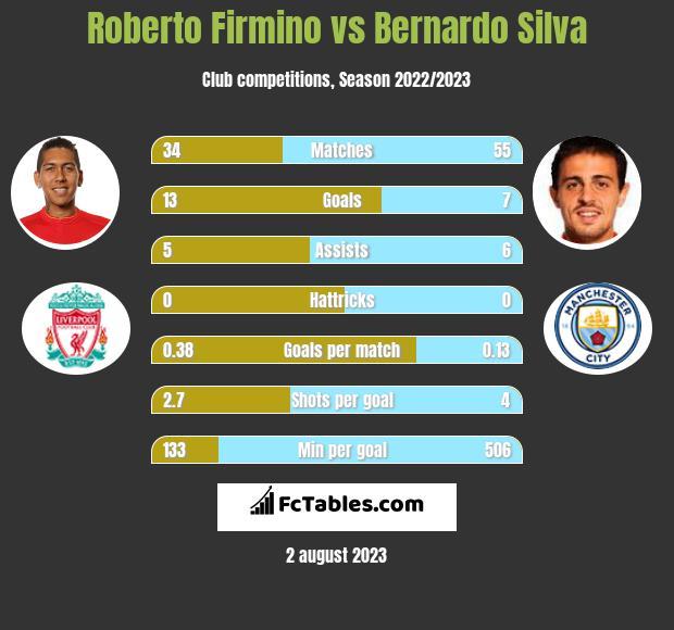 Roberto Firmino vs Bernardo Silva infographic