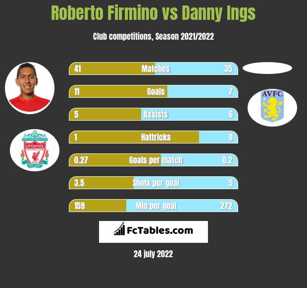 Roberto Firmino vs Danny Ings infographic