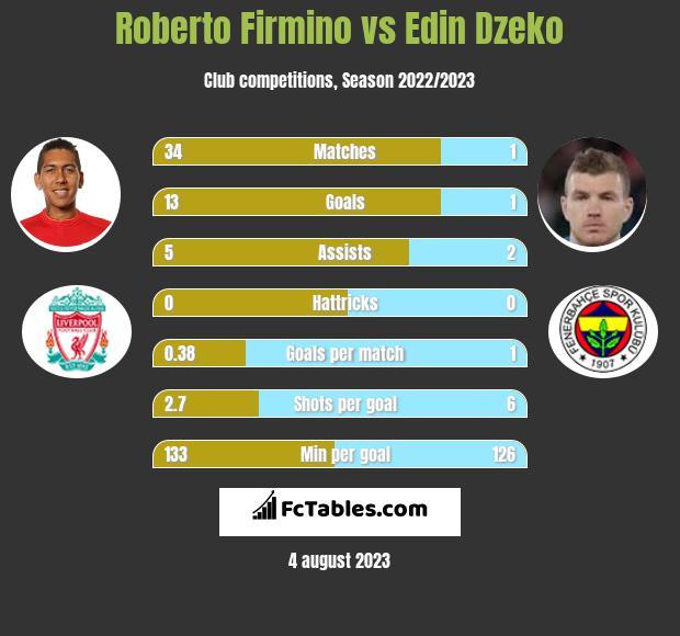 Roberto Firmino vs Edin Dzeko