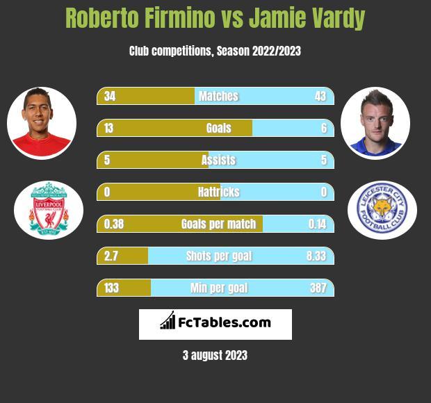 Roberto Firmino vs Jamie Vardy infographic