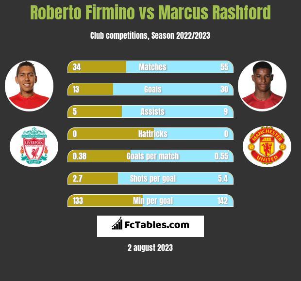 Roberto Firmino vs Marcus Rashford infographic