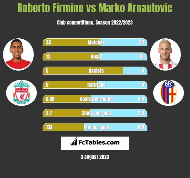 Roberto Firmino vs Marko Arnautovic