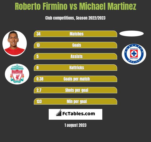Roberto Firmino vs Michael Martinez h2h player stats