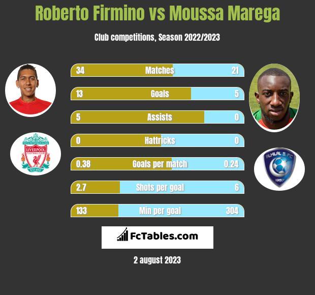 Roberto Firmino vs Moussa Marega infographic