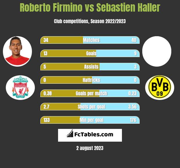 Roberto Firmino vs Sebastien Haller infographic