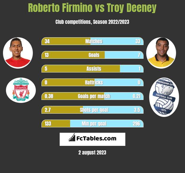 Roberto Firmino vs Troy Deeney infographic