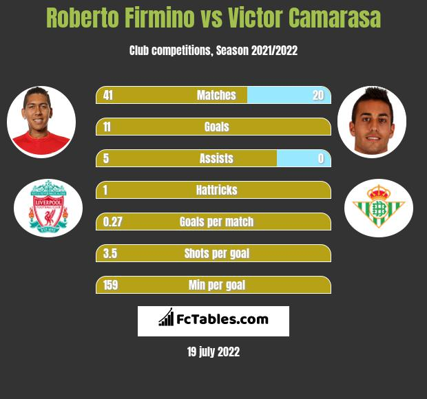 Roberto Firmino vs Victor Camarasa infographic