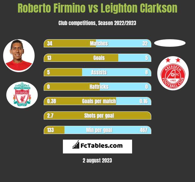 Roberto Firmino vs Leighton Clarkson infographic