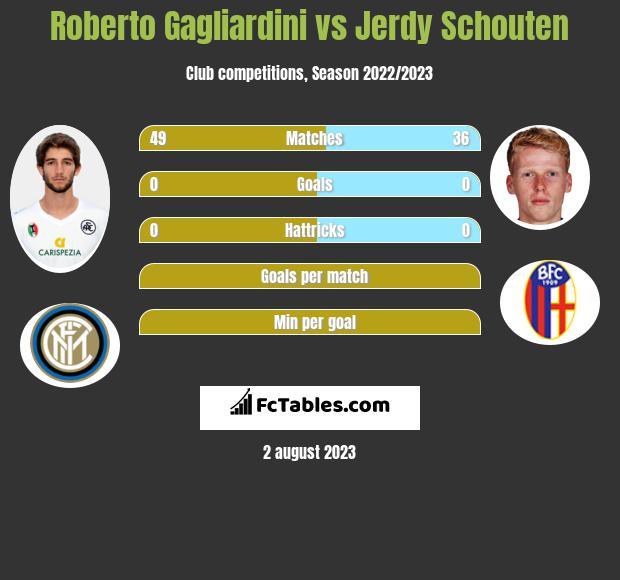 Roberto Gagliardini vs Jerdy Schouten infographic