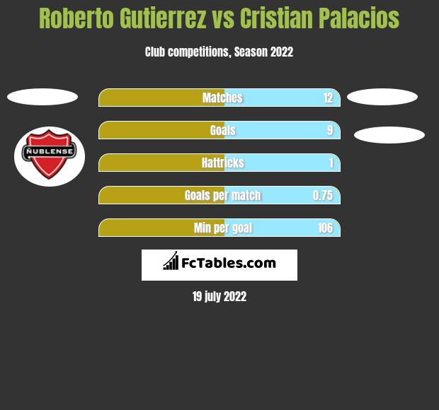 Roberto Gutierrez vs Cristian Palacios h2h player stats
