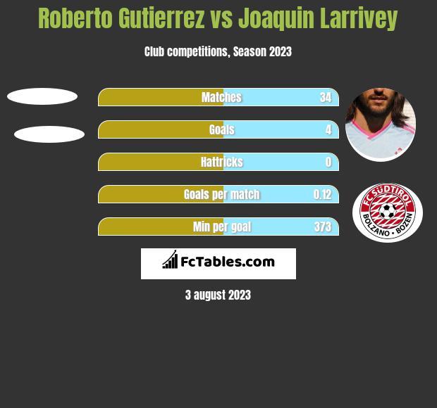 Roberto Gutierrez vs Joaquin Larrivey h2h player stats