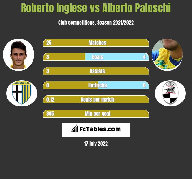 Roberto Inglese vs Alberto Paloschi h2h player stats