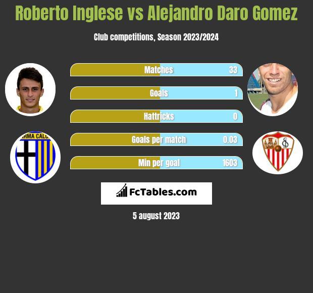 Roberto Inglese vs Alejandro Daro Gomez h2h player stats