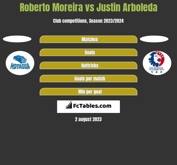 Roberto Moreira vs Justin Arboleda h2h player stats